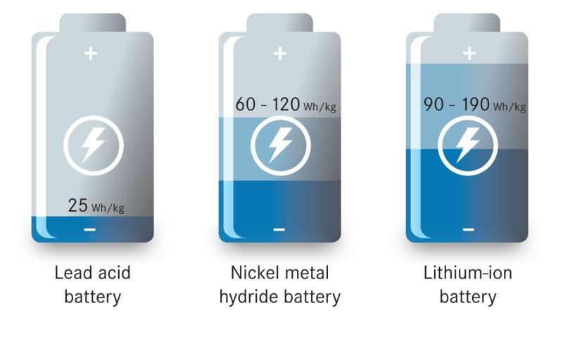 lithium-tech